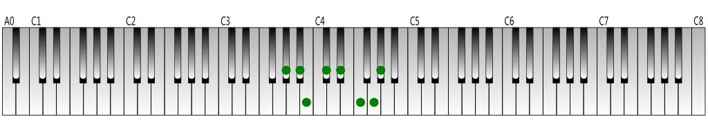 A-flat melodic minor scale (ascending) Keyboard figure