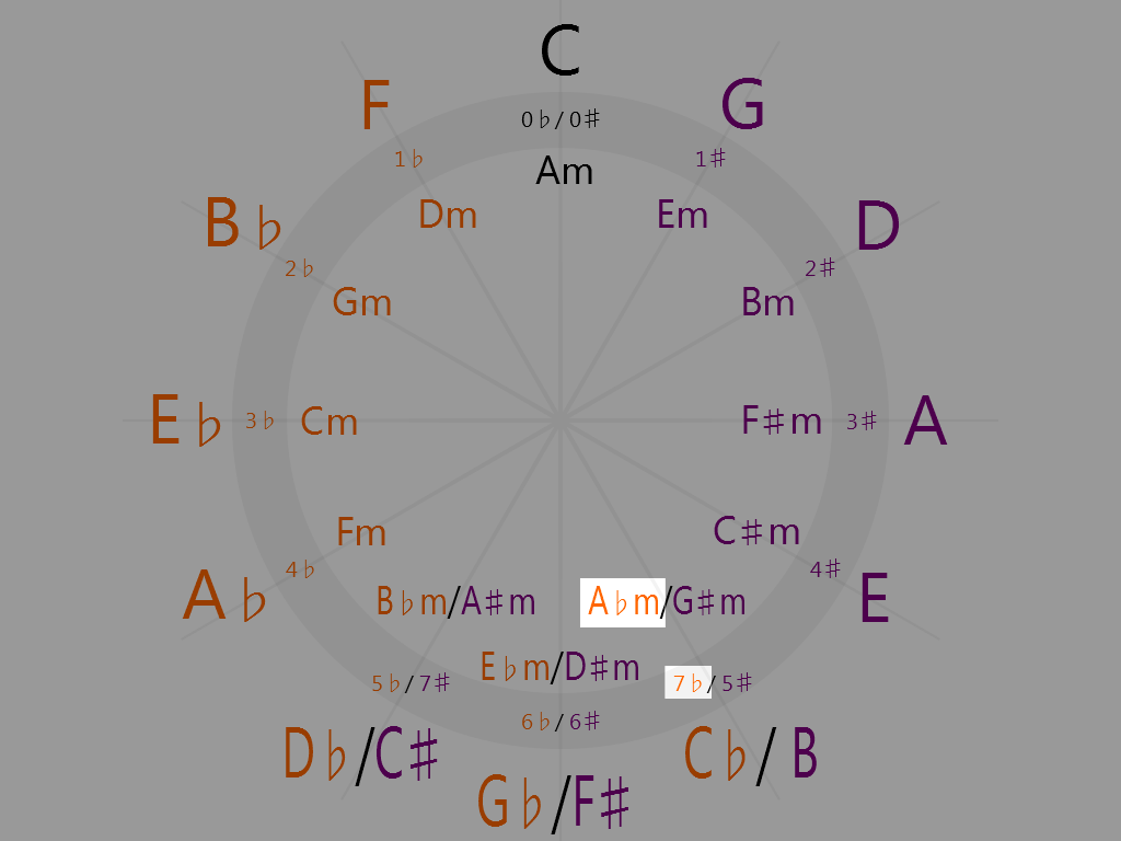 A-flat minor (5 o'clock on the circle of fifths)