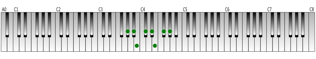 A-flat natural minor scale Keyboard figure