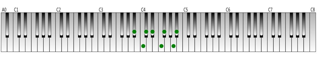 B-flat harmonic minor scale Keyboard figure