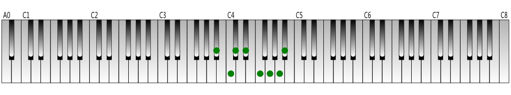 B-flat melodic minor scale (ascending) Keyboard figure