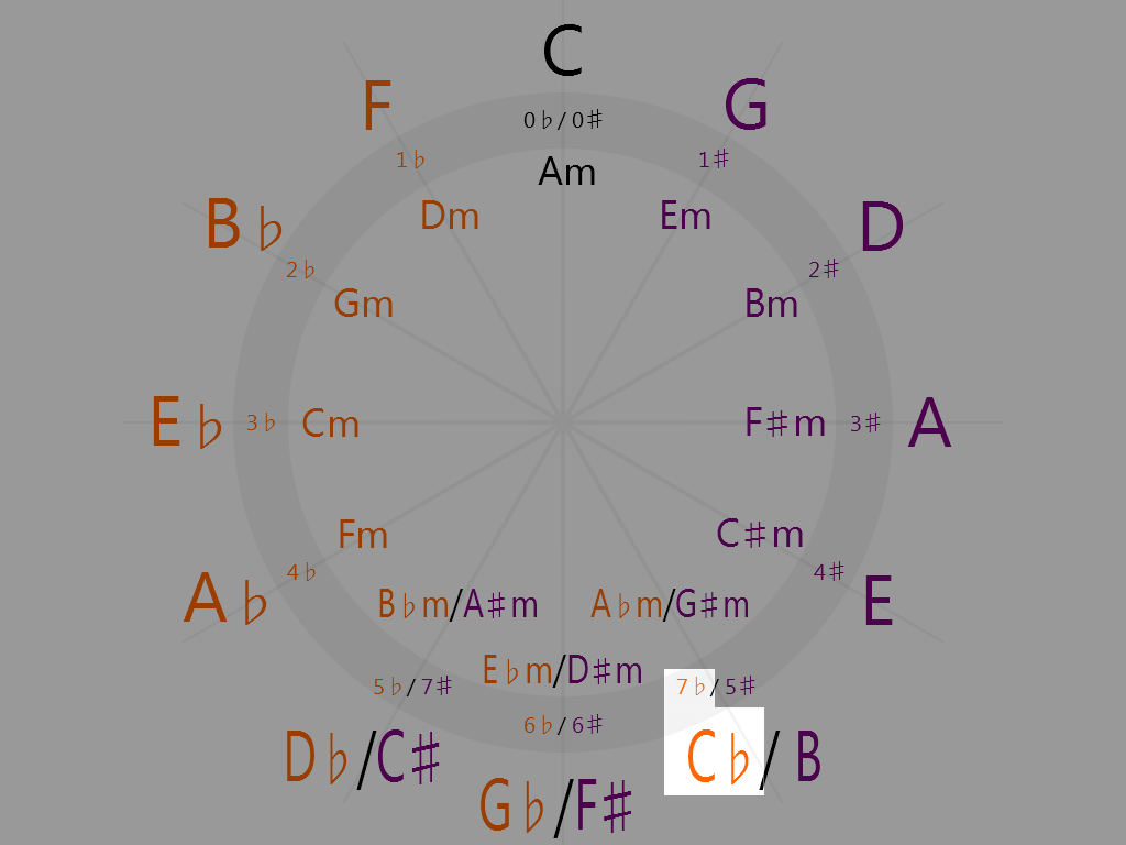 C-flat Major (5 o'clock on the circle of fifths)