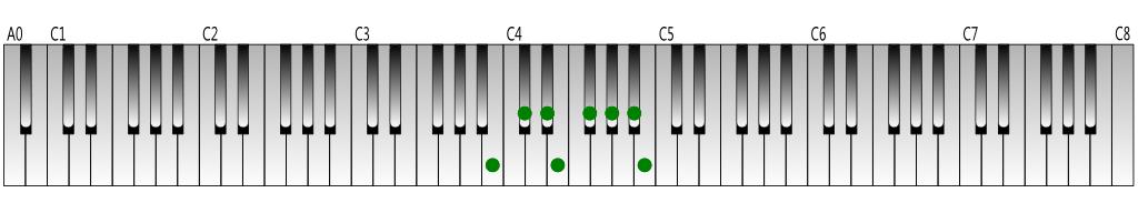 C-flat Major scale Keyboard figure