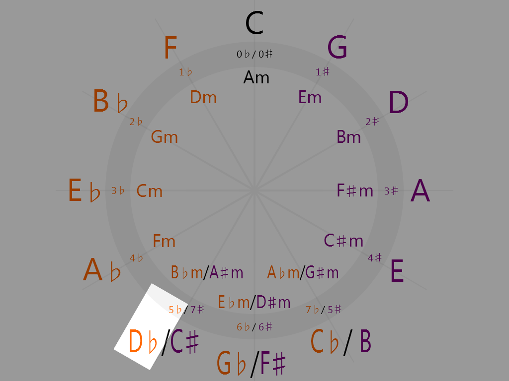 D-flat Major (7 o'clock on the circle of fifths)