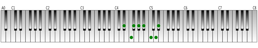 E-flat melodic minor scale (ascending) Keyboard figure