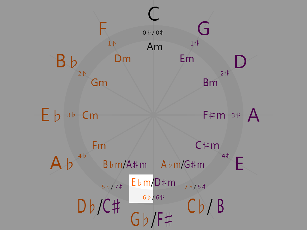 E-flat minor (6 o'clock on the circle of fifths)