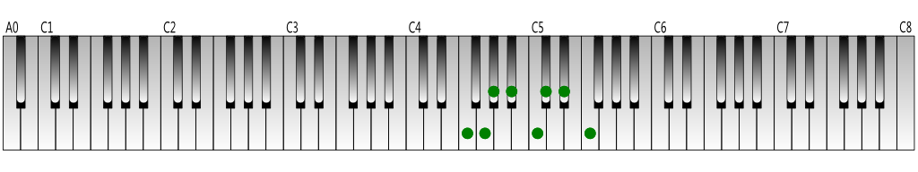 F natural minor scale Keyboard figure