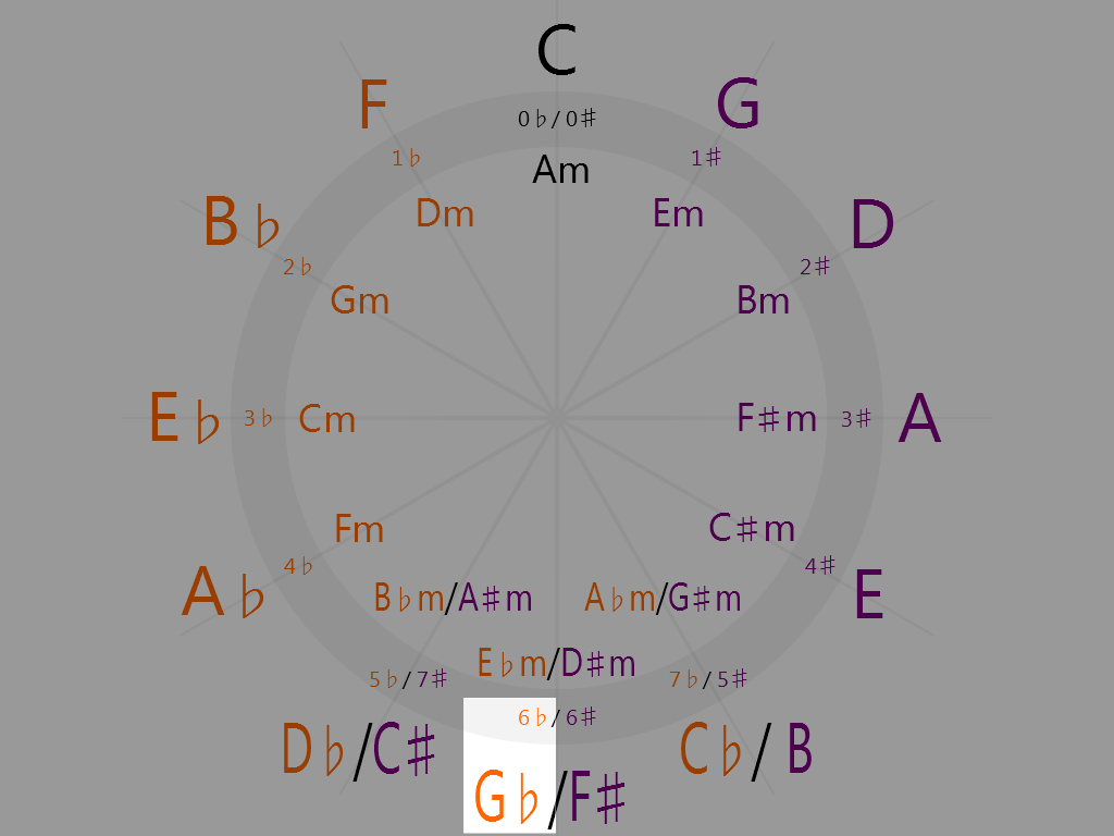 G-flat Major (6 o'clock on the circle of fifths)