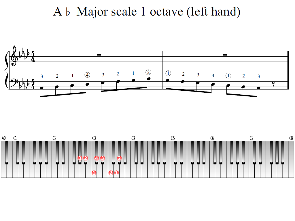 Figure 1. Whole view of the A-flat Major scale 1 octave (left hand)