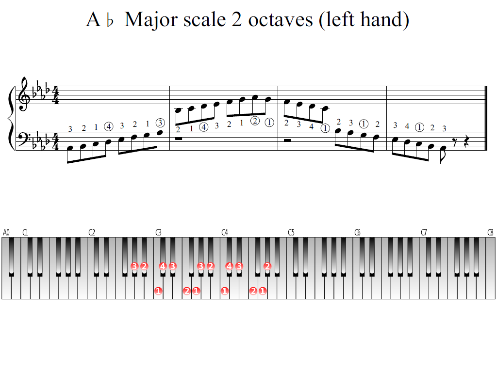 Figure 1. Whole view of the A-flat Major scale 2 octaves (left hand)