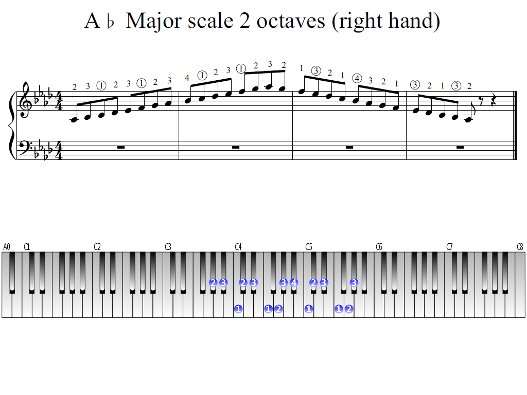 Figure 1. Whole view of the A-flat Major scale 2 octaves (right hand)