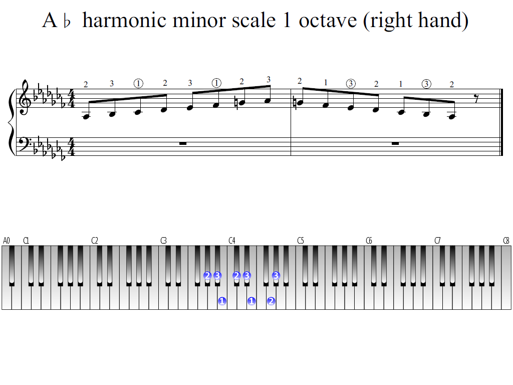 Figure 1. Whole view of the A-flat harmonic minor scale 1 octave (right hand)