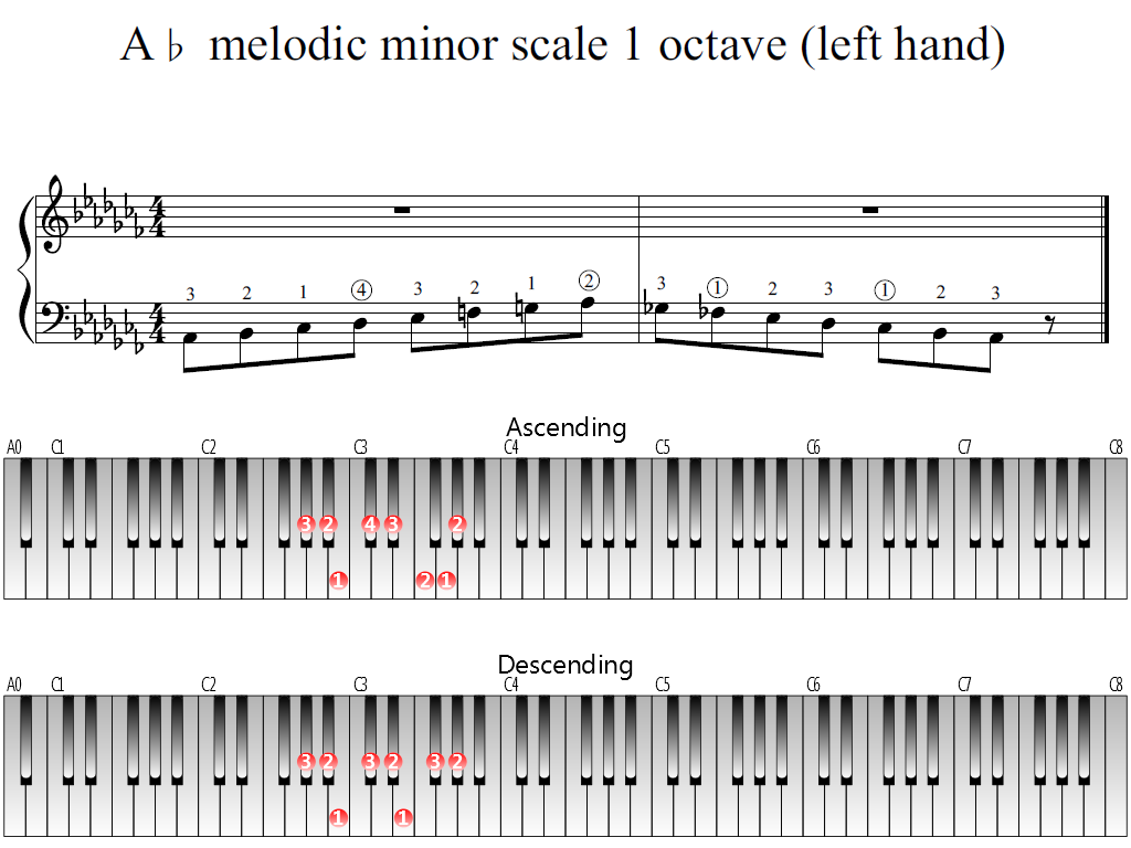 Figure 1. Whole view of the A-flat melodic minor scale 1 octave left hand)