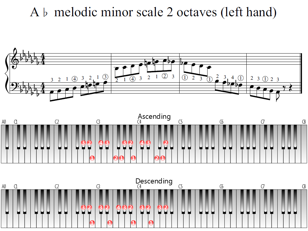 Figure 1. Whole view of the A-flat melodic minor scale 2 octaves (left hand)