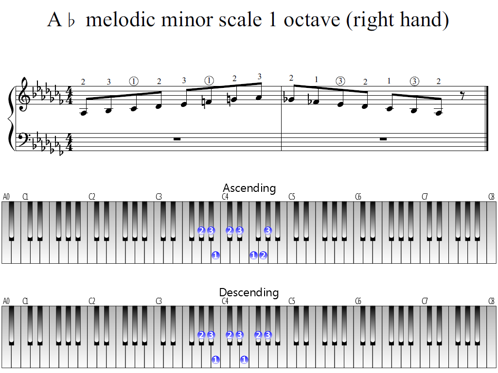 Figure 1. Whole view of the A-flat melodic minor scale 1 octave (right hand)