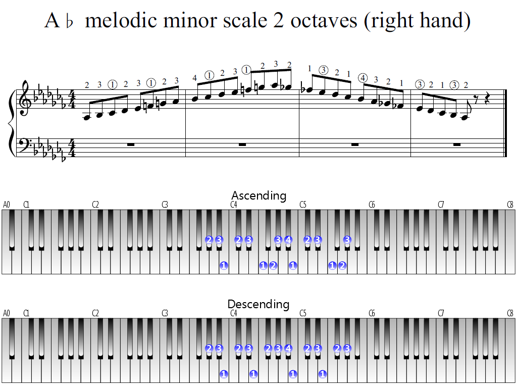 Figure 1. Whole view of the A-flat melodic minor scale 2 octaves (right hand)