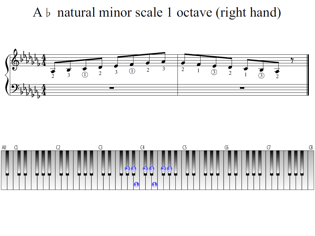 Figure 1. Whole view of the A-flat natural minor scale 1 octave (right hand)