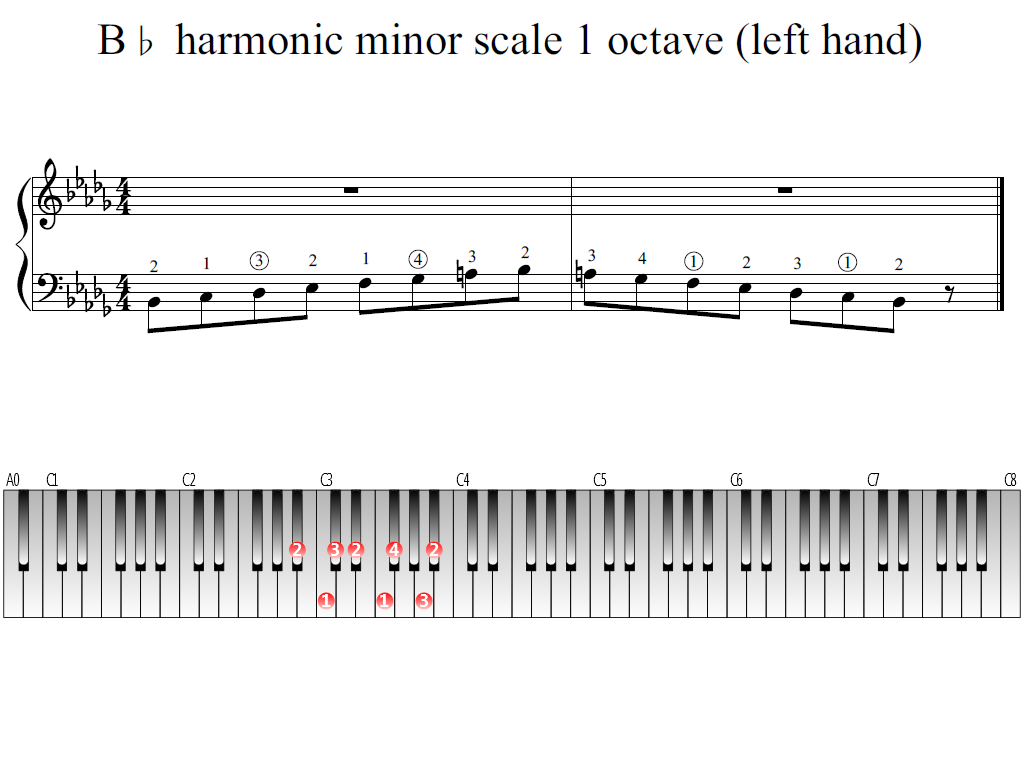 Figure 1. Whole view of the B-flat harmonic minor scale 1 octave (left hand)