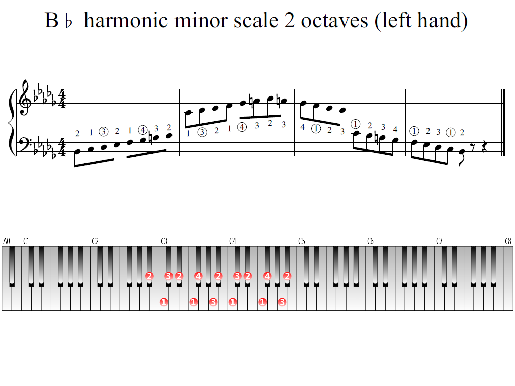 Figure 1. Whole view of the B-flat harmonic minor scale 2 octaves (left hand)