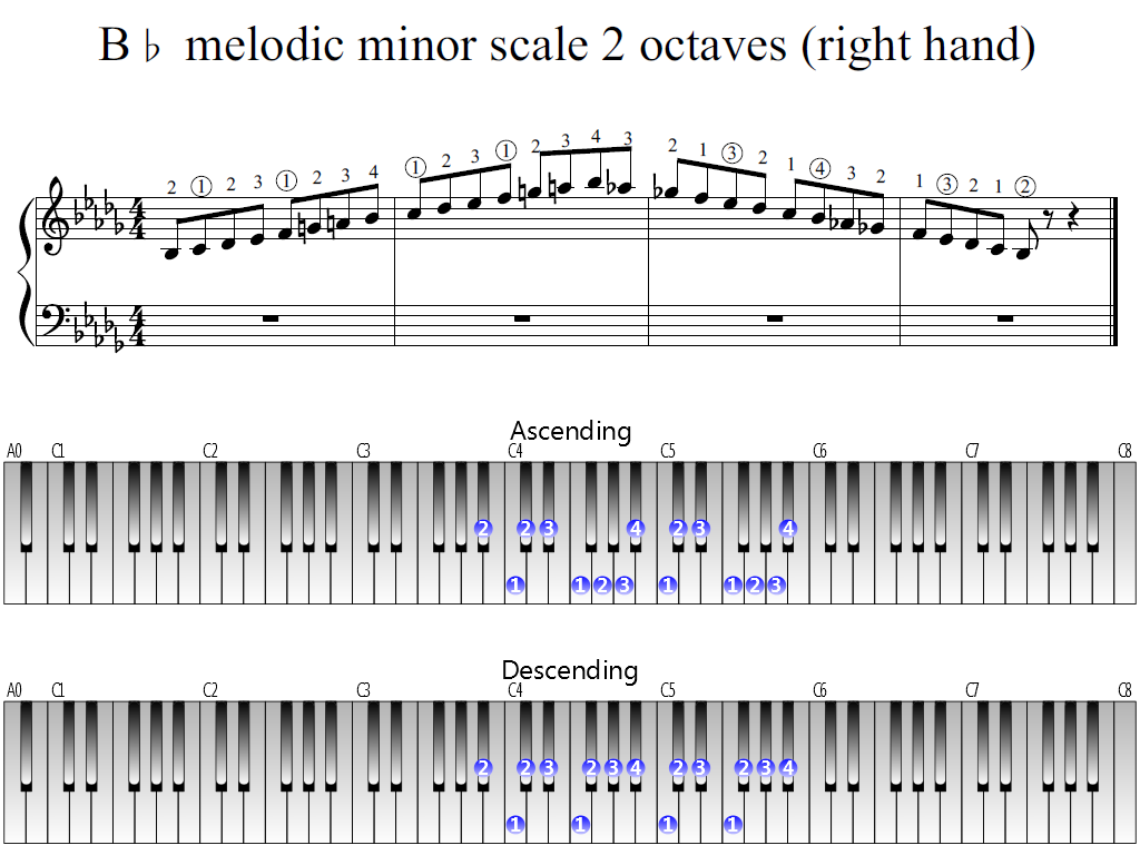 Figure 1. Whole view of the B-flat melodic minor scale 2 octaves (right hand)