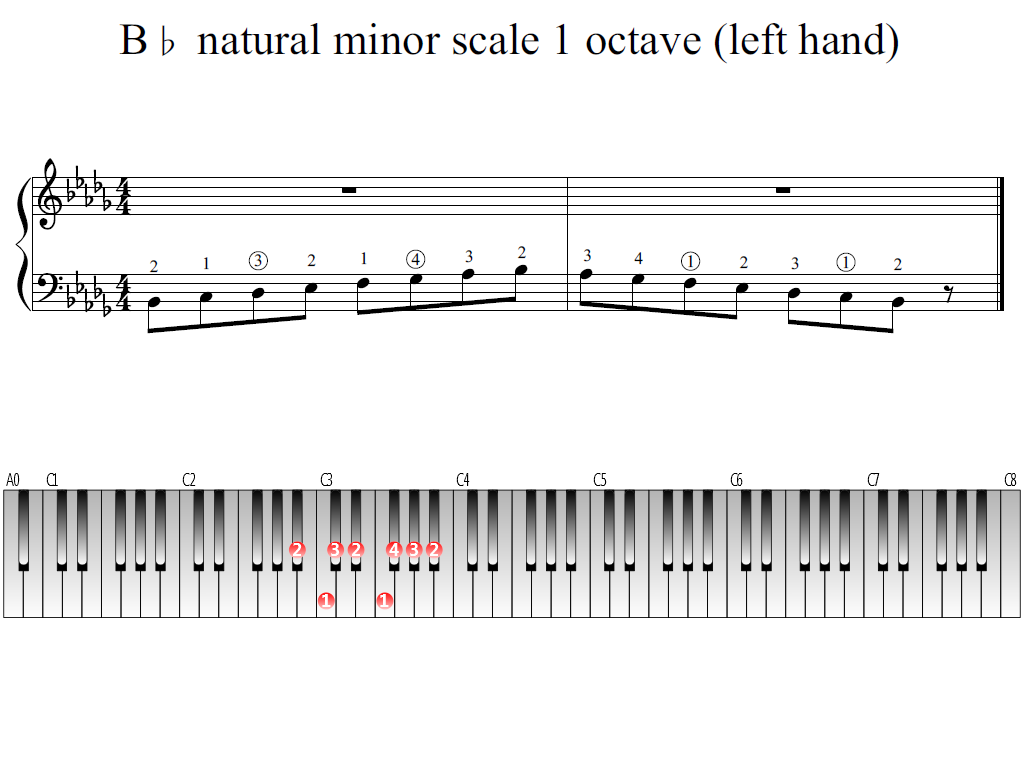 Figure 1. Whole view of the B-flat natural minor scale 1 octave (left hand)