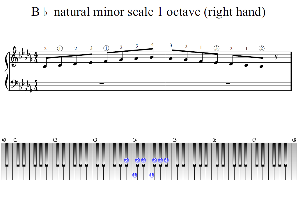 Figure 1. Whole view of the B-flat natural minor scale 1 octave (right hand)