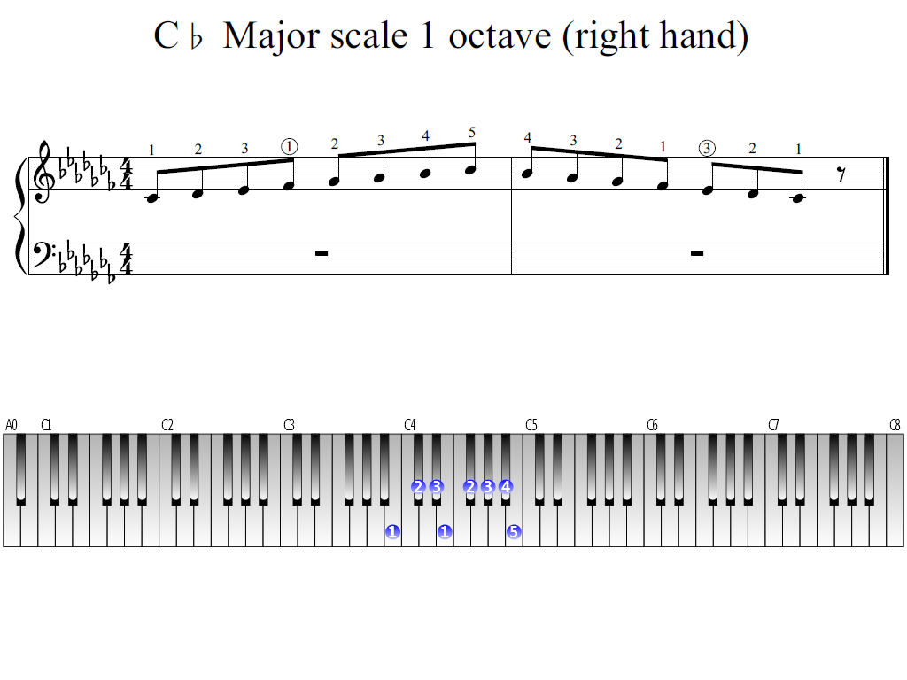 Figure 1. Whole view of the C-flat Major scale 1 octave (right hand)