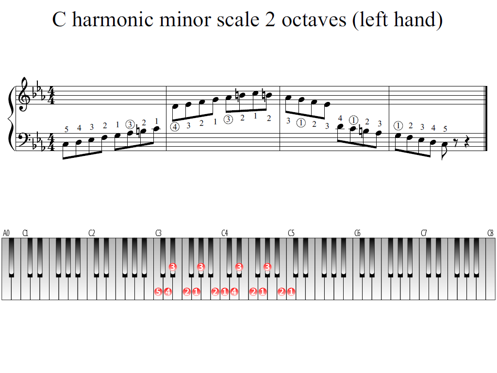 Figure 1. Whole view of the C harmonic minor scale 2 octaves (left hand)