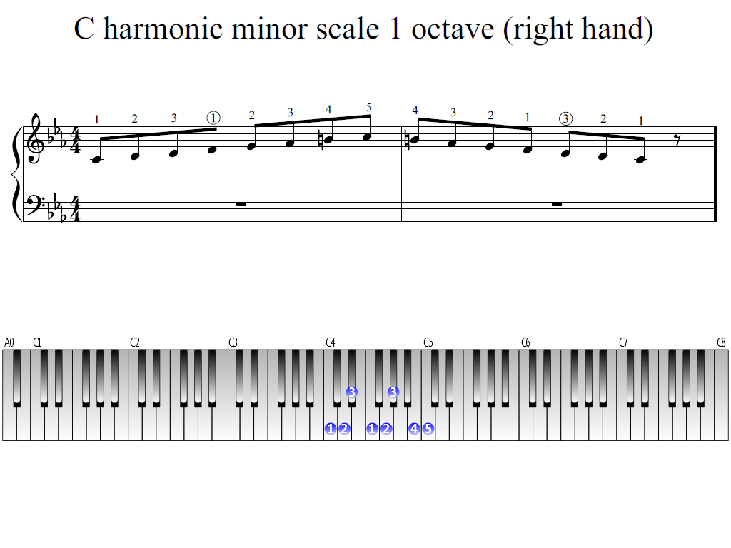 Figure 1. Whole view of the C harmonic minor scale 1 octave (right hand)