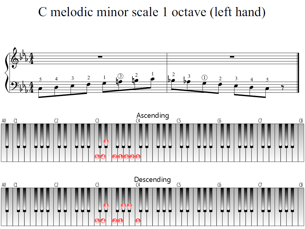 Figure 1. Whole view of the C melodic minor scale 1 octave (left hand)