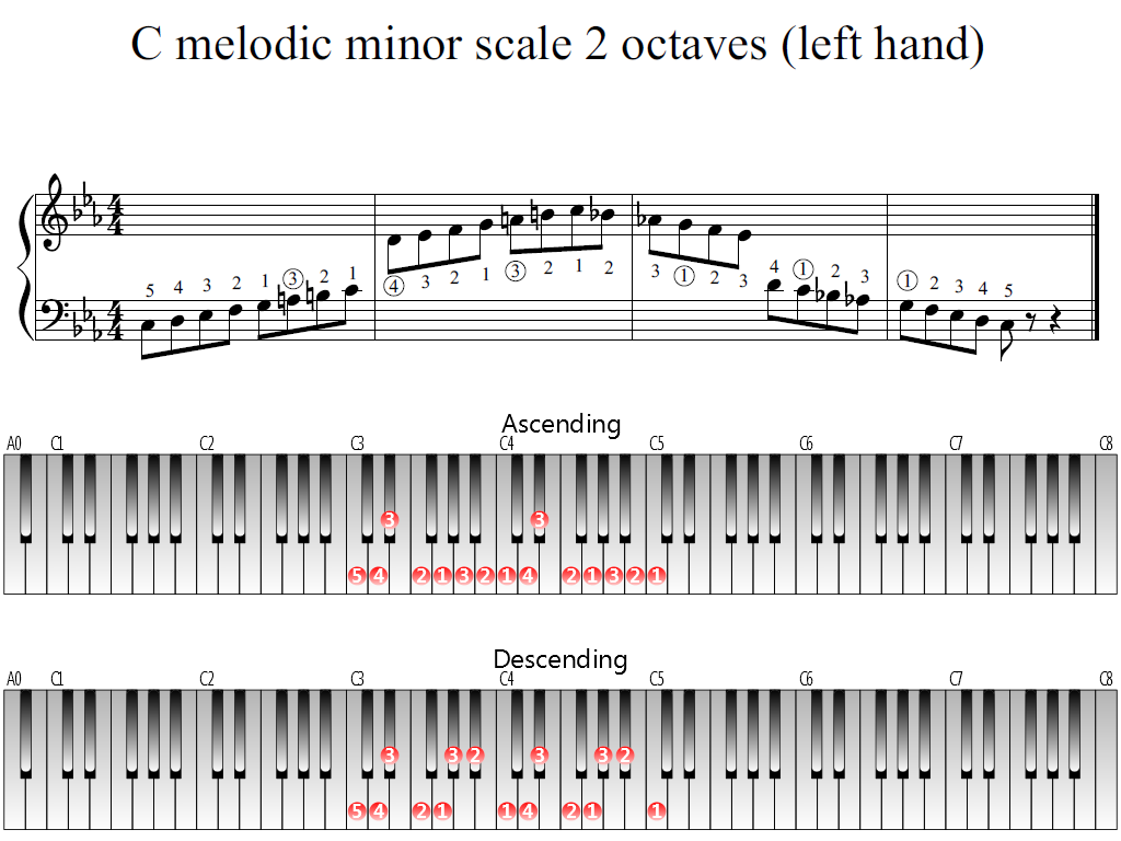 Figure 1. Whole view of the C melodic minor scale 2 octaves (left hand)