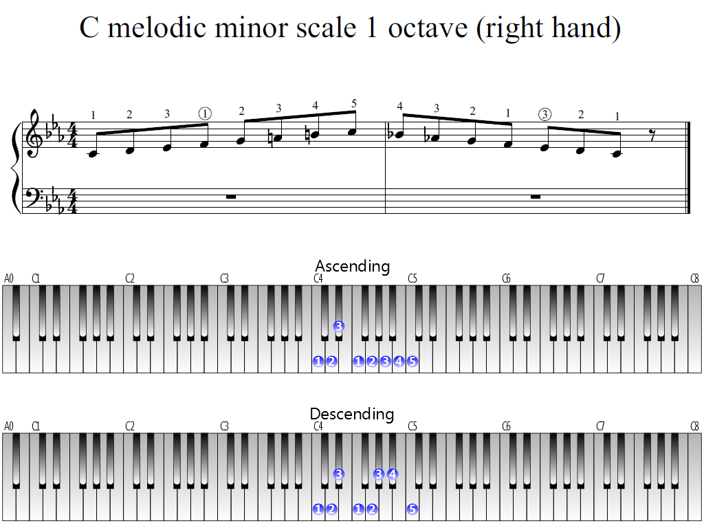 Figure 1. Whole view of the C melodic minor scale 1 octave (right hand)