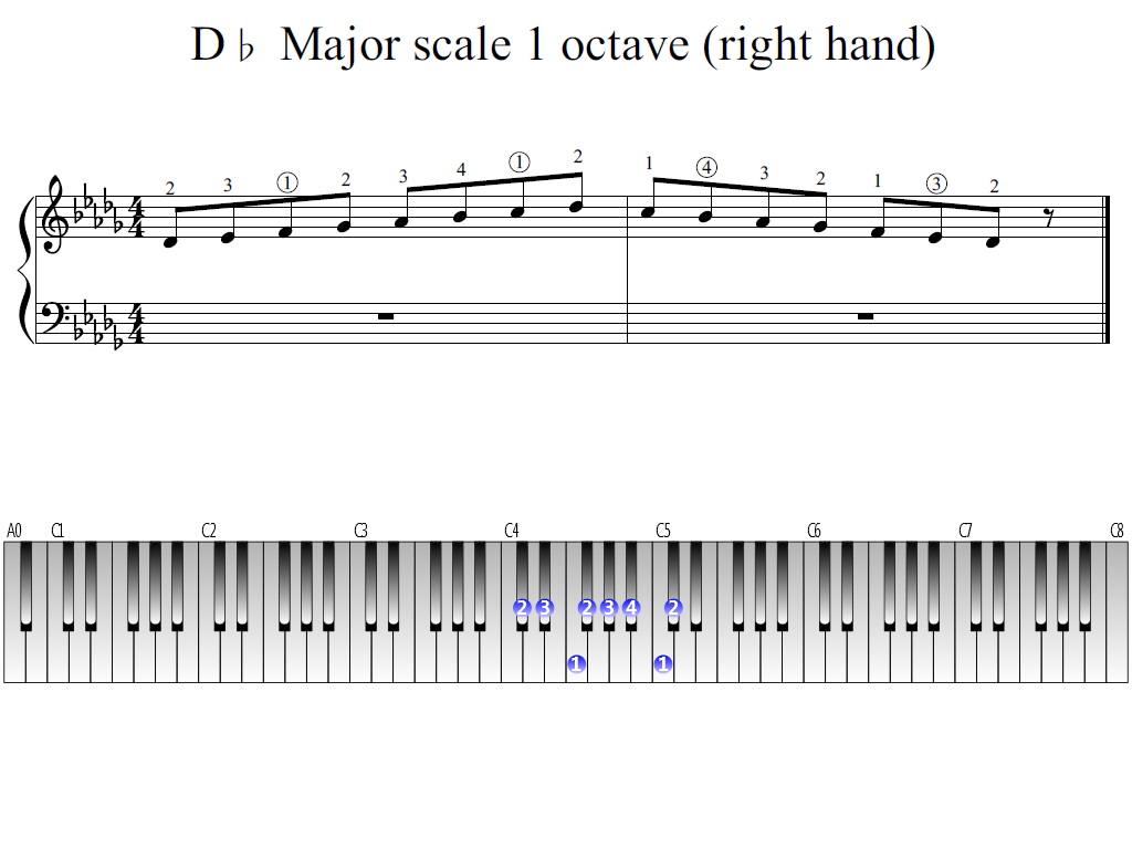 Figure 1. Whole view of the D-flat Major scale 1 octave (right hand)