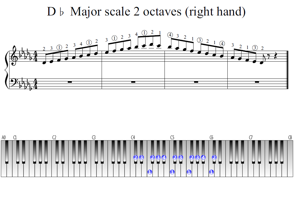 Figure 1. Whole view of the D-flat Major scale 2 octaves (right hand)