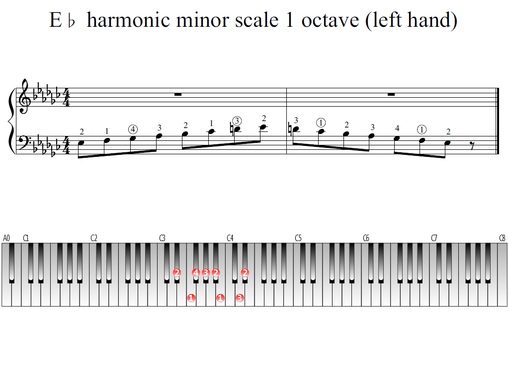 Figure 1. Whole view of the E-flat harmonic minor scale 1 octave (left hand)