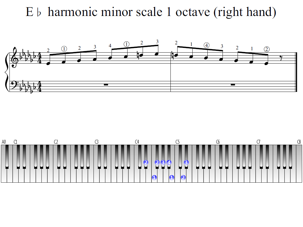 Figure 1. Whole view of the E-flat harmonic minor scale 1 octave (right hand)