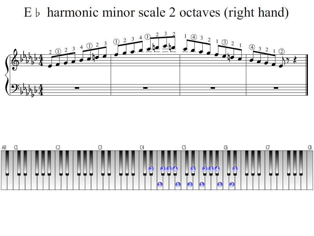 Figure 1. Whole view of the E-flat harmonic minor scale 2 octaves (right hand)