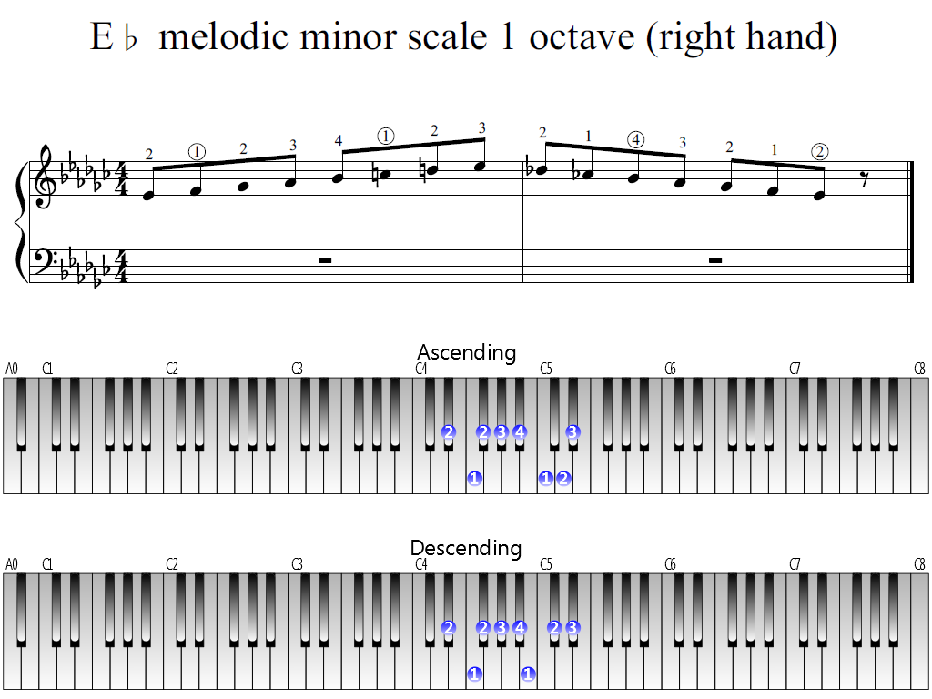 Figure 1. Whole view of the E-flat melodic minor scale 1 octave (right hand)