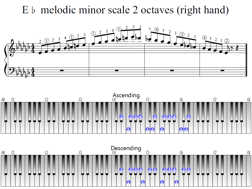 Figure 1. Whole view of the E-flat melodic minor scale 2 octaves (right hand)