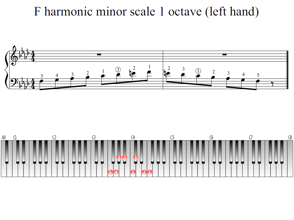Figure 1. Whole view of the F harmonic minor scale 1 octave (left hand)