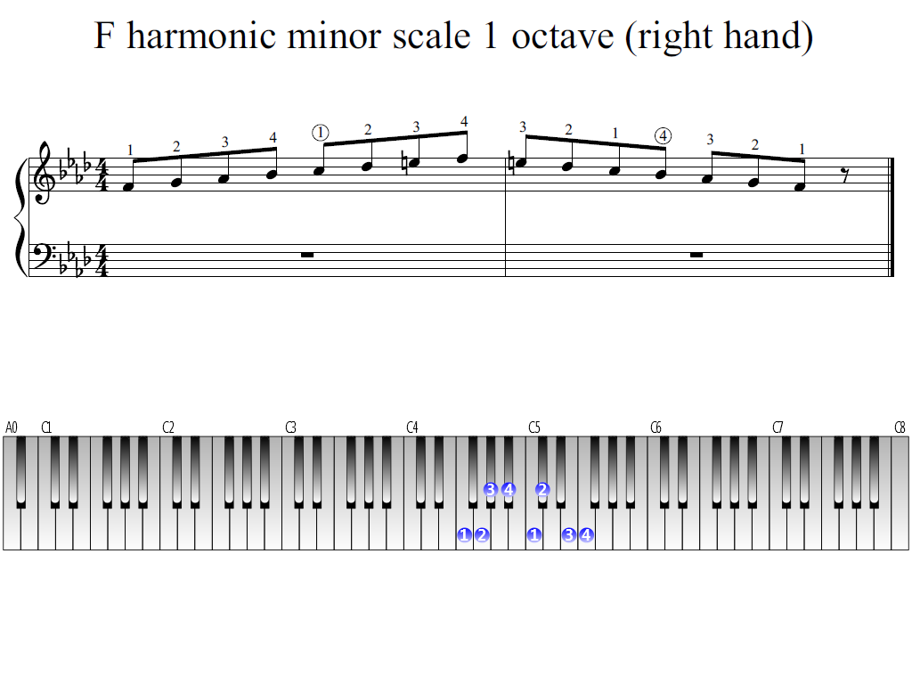 Figure 1. Whole view of the F harmonic minor scale 1 octave (right hand)