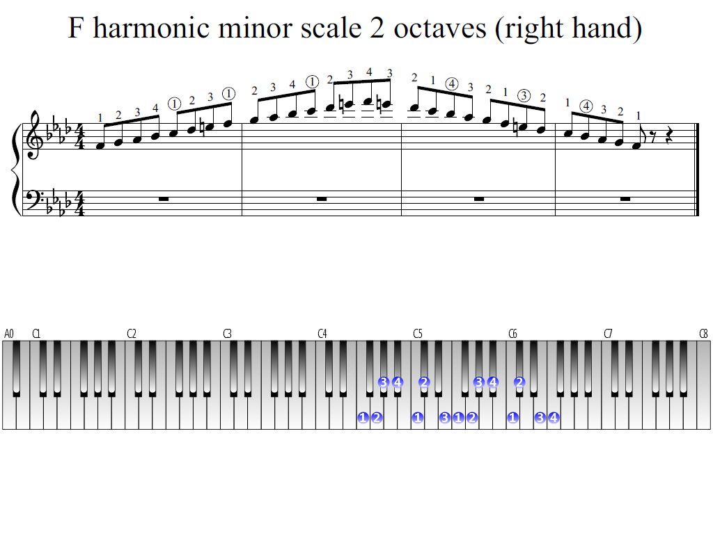 Figure 1. Whole view of the F harmonic minor scale 2 octaves (right hand)