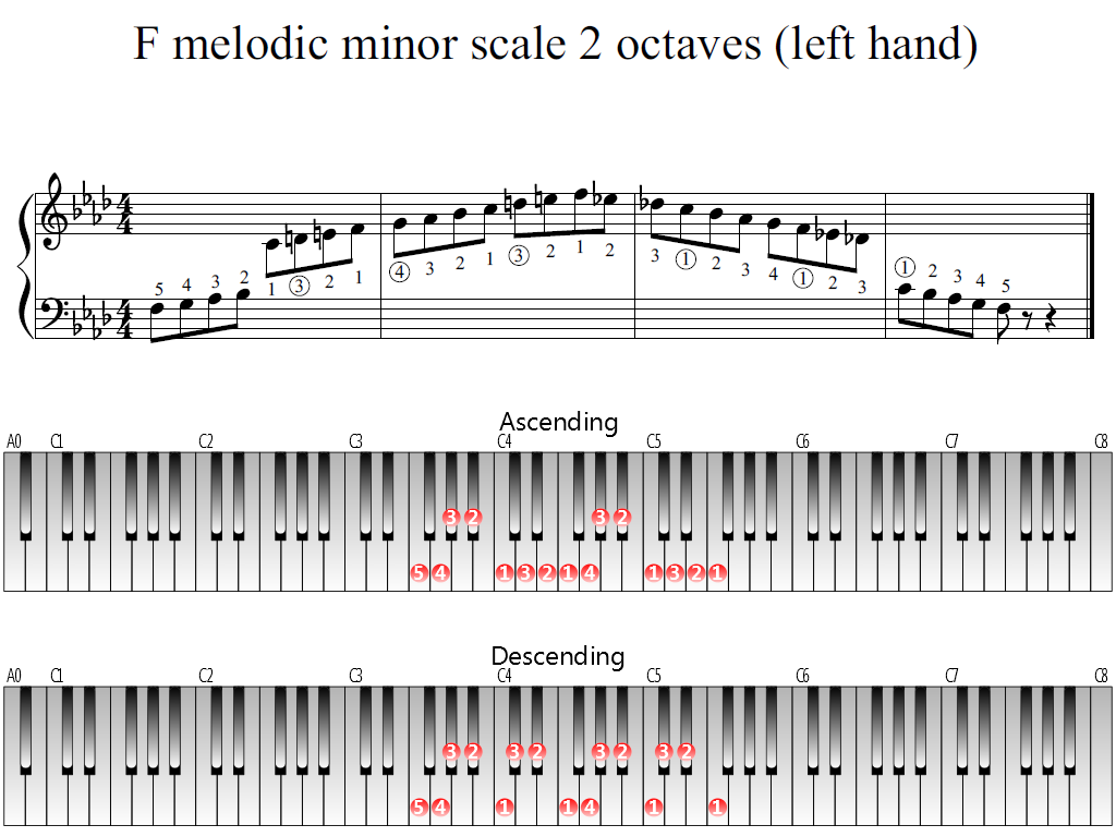 Figure 1. Whole view of the F melodic minor scale 2 octaves (left hand)