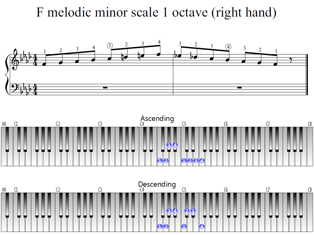 Figure 1. Whole view of the F melodic minor scale 1 octave (right hand)