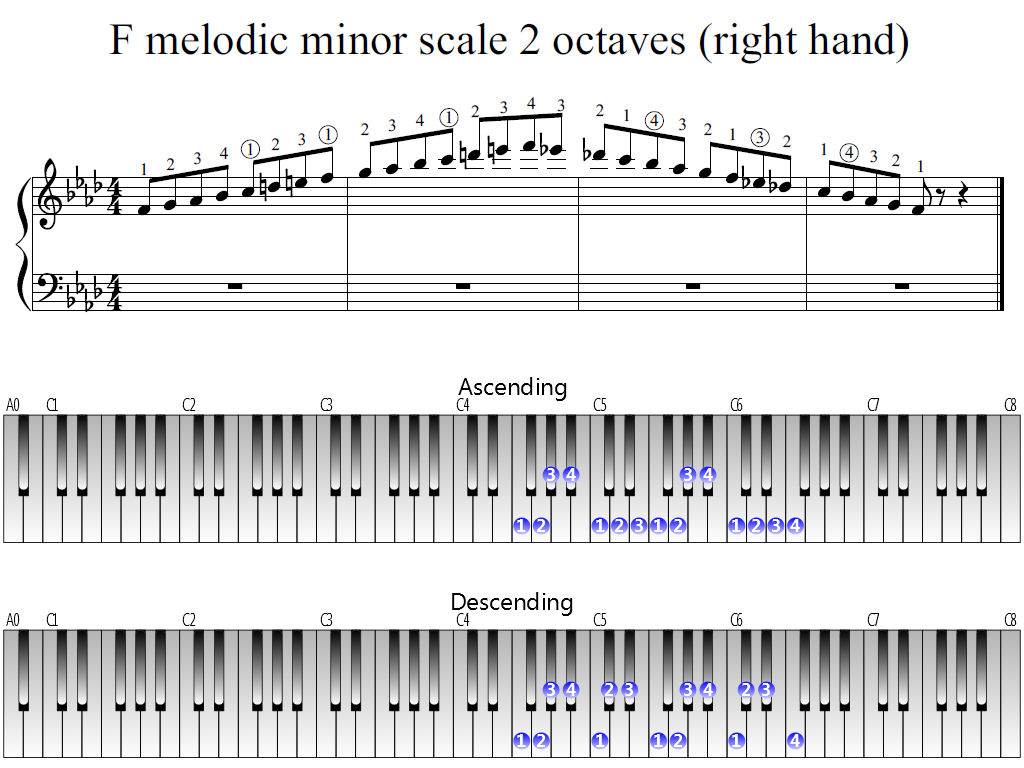Figure 1. Whole view of the F melodic minor scale 2 octaves (right hand)