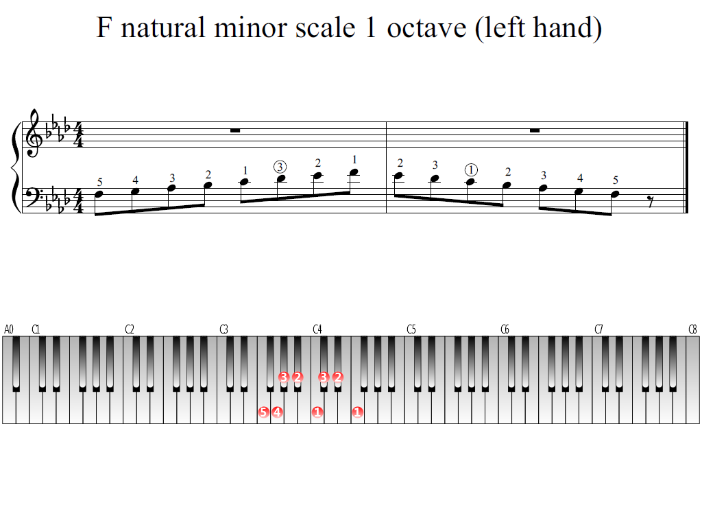 Figure 1. Whole view of the F natural minor scale 1 octave (left hand)
