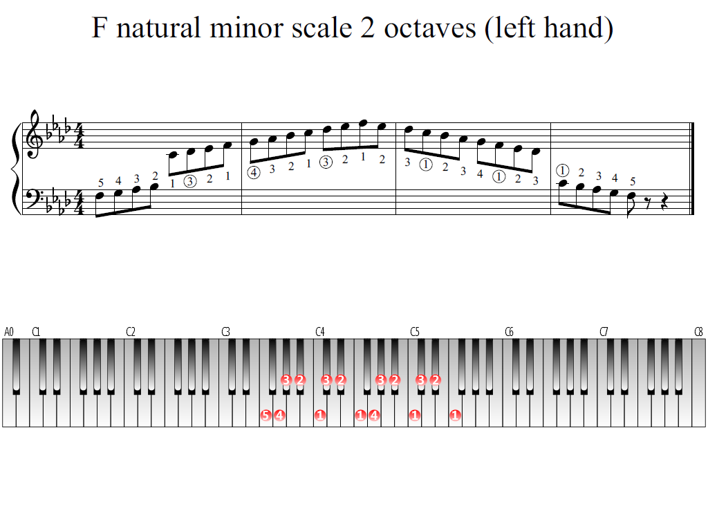 Figure 1. Whole view of the F natural minor scale 2 octaves (left hand)