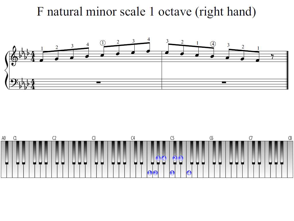 Figure 1. Whole view of the F natural minor scale 1 octave (right hand)