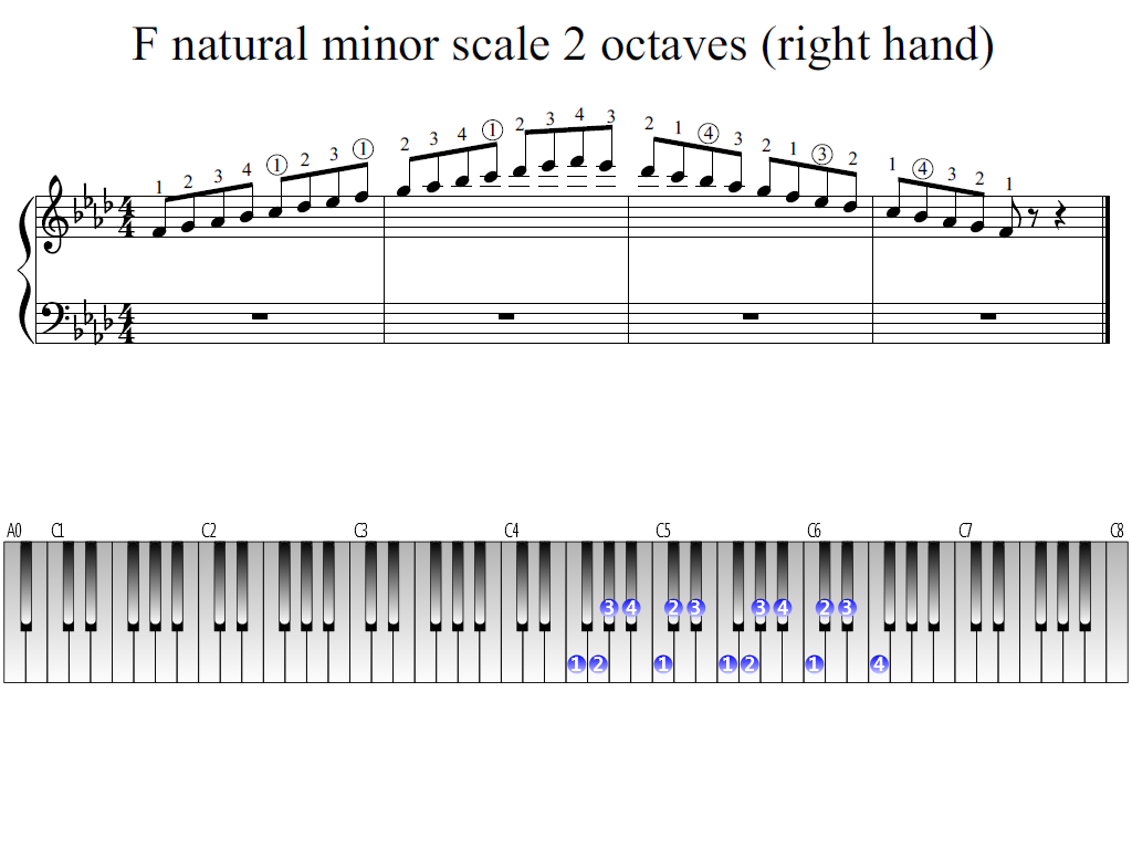 Figure 1. Whole view of the F natural minor scale 2 octaves (right hand)