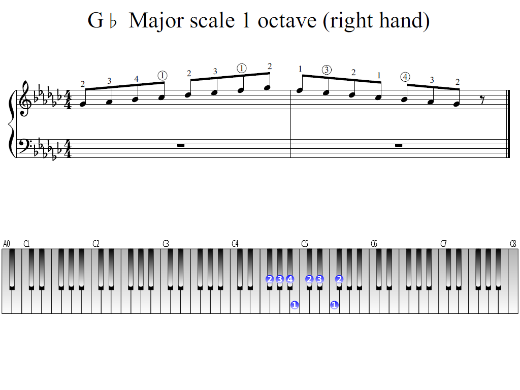 Figure 1. Whole view of the G-flat Major scale 1 octave (right hand)